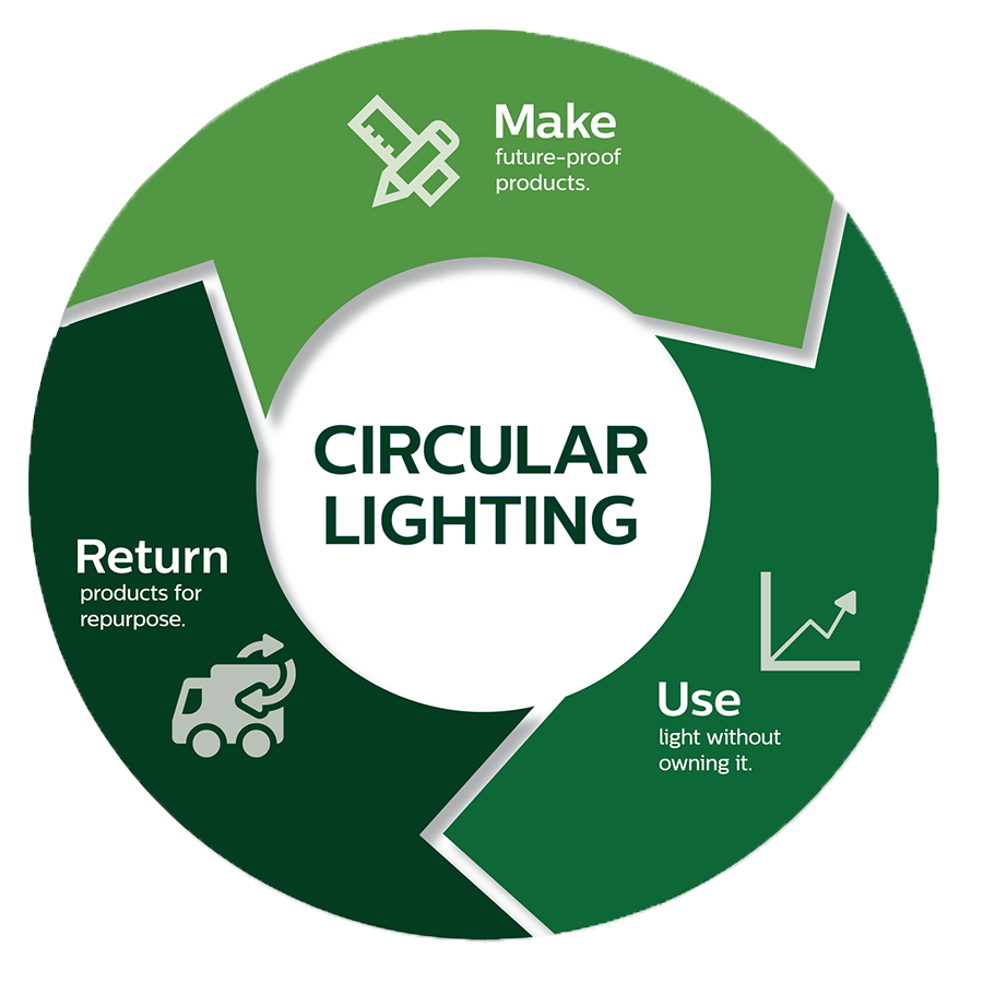 Circular Lighting - infographic