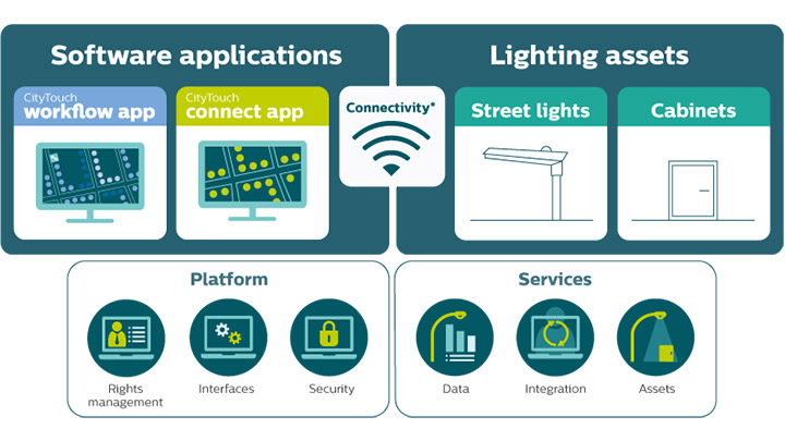 Beheer uw connected straatverlichting op afstand met de CityTouch Connect-app van Philips Lighting